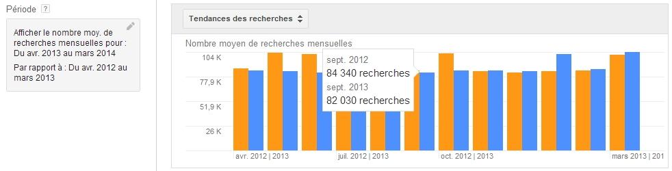 Volumes de recherche comparés d'une année à l'autre