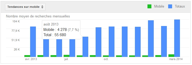 Estimatif des recherches par mois sur mobile